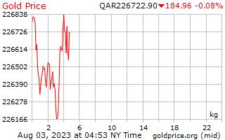 1 ημέρα χρυσός τιμή ανά χιλιόγραμμο σε Κατάρ Riyals