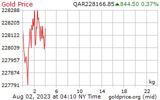 1 יום זהב המחיר לכל קילוגרם של ריאל קטארי