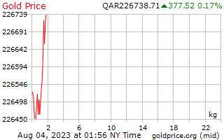 1 день золото цена за килограмм в катарской риалов
