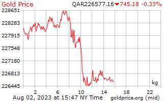 1 hari emas harga sekilogram Qatari Riyals