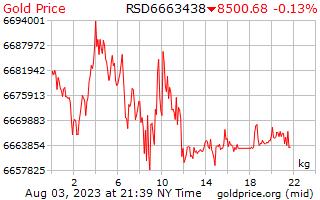 Precio 1 día oro por kilogramo en Dinar serbio
