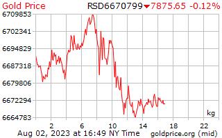 1 dia de ouro preço por quilograma em Dinar sérvio