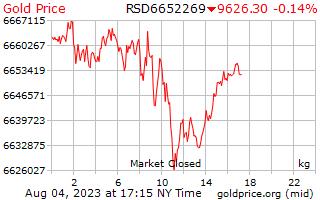 1 Day Gold Price per Kilogram in Serbian Dinar