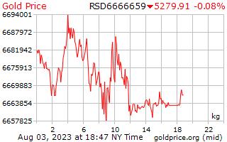 1 天黄金价格每公斤在塞尔维亚第纳尔