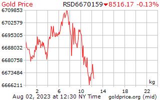 1 दिन सोने की कीमत प्रति किलोग्राम में सर्बियन दिनार