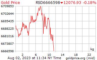1 dag goud prijs per Kilogram in Servische Dinar