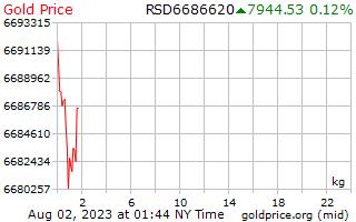 1 Tag Gold Preis pro Kilogramm in serbischer Dinar