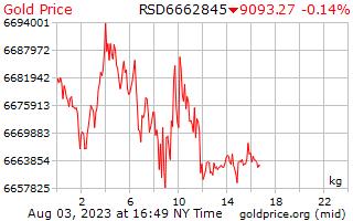 1 天黃金價格每公斤在塞爾維亞第納爾