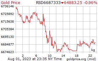 1 journée d'or prix par kilogramme en Dinar serbe