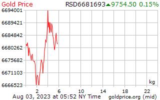 1 יום זהב המחיר לכל קילוגרם בדינר סרבי