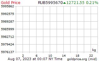 1 יום זהב המחיר לכל קילוגרם של רובלים רוסיים
