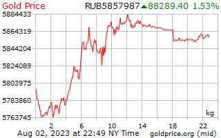 1 Tag Gold Preis pro Kilogramm in russische Rubel