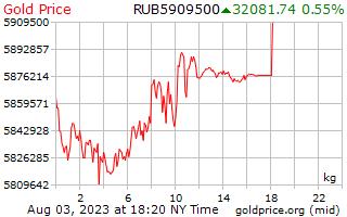 1 giorno oro prezzo per chilogrammo in rubli russi