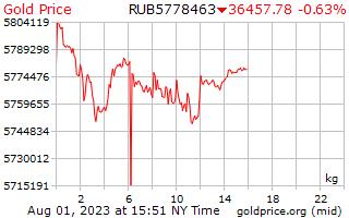 Precio 1 día oro por kilogramo en rublos rusos