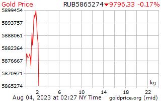 1 dag goud prijs per Kilogram in Russische roebels