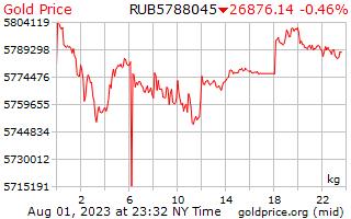 1 天黃金價格每公斤在俄羅斯盧布