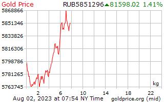 ロシア ルーブルで 1 キログラムあたり 1 日ゴールドの価格
