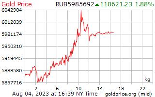1 ngày vàng giá mỗi kilôgam trong Rúp Nga