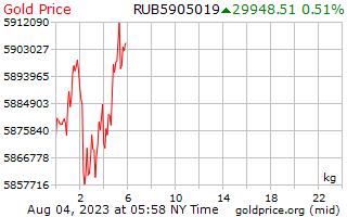 سعر الذهب يوم 1 للكيلوغرام الواحد في روبل روسي