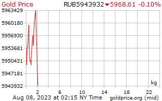 1 hari Gold Harga per Kilogram dalam rubel Rusia