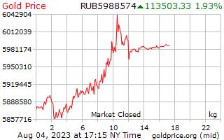 1 दिन सोने की कीमत प्रति किलोग्राम में रूसी Rubles