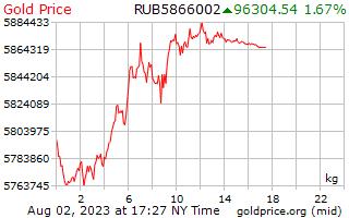 1 hari emas harga sekilogram dalam Rubles Russia