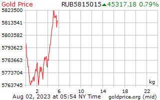 1 journée d'or prix par kilogramme en roubles russes