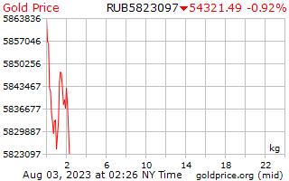 1 Day Gold Price per Kilogram in Russian Rubles