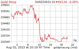 1 dag goud prijs per Kilogram in Saoedi-Arabië Riyalen