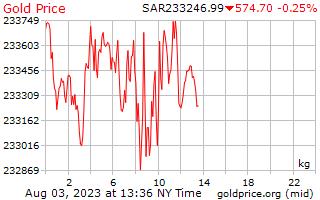 1 giorno oro prezzo per chilogrammo in Saudi Arabian Riyal