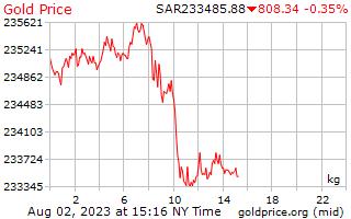 1 Day Gold Price per Kilogram in Saudi Arabian Riyals