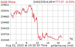 1 journée d'or prix par kilogramme en Riyals saoudiens