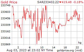 1 dia de ouro preço por quilograma no Rial da Arábia Saudita