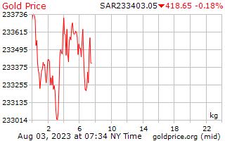 1 день золото цена за килограмм в риялах Саудовской Аравии