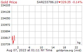 سعر الذهب يوم 1 للكيلوغرام الواحد بالريال السعودي