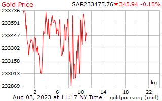 1 天黄金价格每公斤在沙特阿拉伯里亚尔