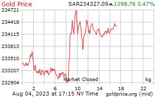 1 天黃金價格每公斤在沙烏地阿拉伯裡亞爾