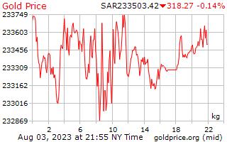 Precio 1 día oro por kilogramo en Arabia Saudita Riyals