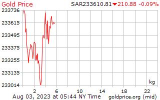 1 hari Gold Harga per Kilogram di Arab Saudi Riyals