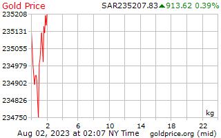 1 hari emas harga sekilogram di Arab Saudi Riyals