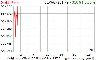 1 天黃金價格每公斤在瑞典克朗