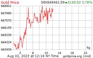 스웨덴 크로나에 킬로그램 당 1 일 골드 가격