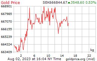 1 hari emas harga sekilogram Krona Sweden