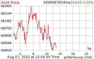 1 ngày vàng giá mỗi kilôgam trong Thụy Điển