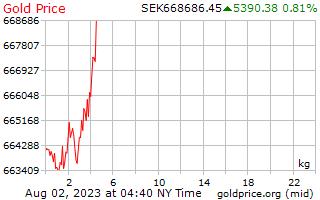 1 Tag Gold Preis pro Kilogramm in schwedische Kronen