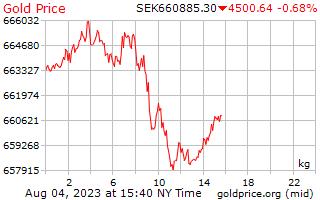 1 ημέρα χρυσός τιμή ανά χιλιόγραμμο σε σουηδική κορώνα