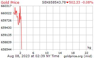 1 วันทองราคาต่อกิโลกรัมในโครนาสวีเดน