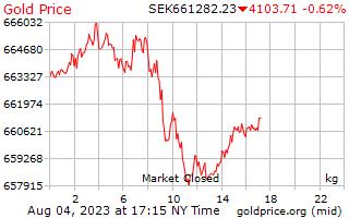 1 दिन सोने की कीमत प्रति किलोग्राम में स्वीडिश क्रोना