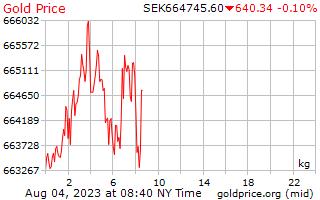 1 יום זהב המחיר לכל קילוגרם של כתר שוודי