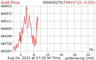 سعر الذهب يوم 1 للكيلوغرام الواحد في الكرونا السويدية